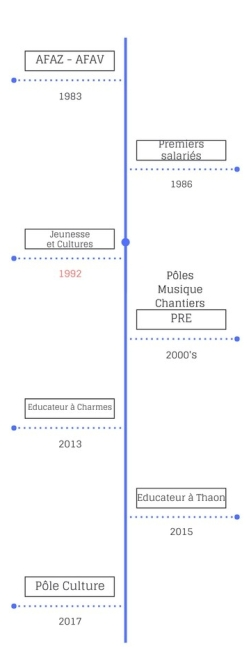 frise chronologique de jeunesse et cultures